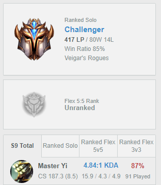 Yo I M Slc A Challenger Master Yi Otp Who Has Achieved 90 Challenger On Eune Tr And Masters On Euw 97 Winrate Abusing Funnel Yi Taric Ama Summonerschool League of legends stats and data aram patch 10.25 preseason. yo i m slc a challenger master yi otp