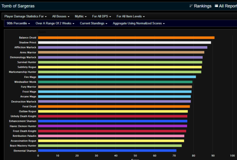 Wow 7 3 5 Dps Charts Famba